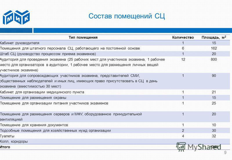 Состав помещений СЦ 9 Тип помещения КоличествоПлощадь, м 2 Кабинет руководителя 115 Помещения для штатного персонала СЦ, работающего на постоянной основе 6162 Штаб СЦ (руководство процессом приема экзаменов)120 Аудитория для проведения экзамена (25 р