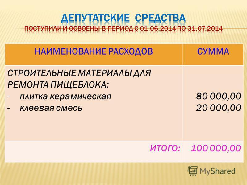 НАИМЕНОВАНИЕ РАСХОДОВСУММА СТРОИТЕЛЬНЫЕ МАТЕРИАЛЫ ДЛЯ РЕМОНТА ПИЩЕБЛОКА: -плитка керамическая -клеевая смесь 80 000,00 20 000,00 ИТОГО:100 000,00