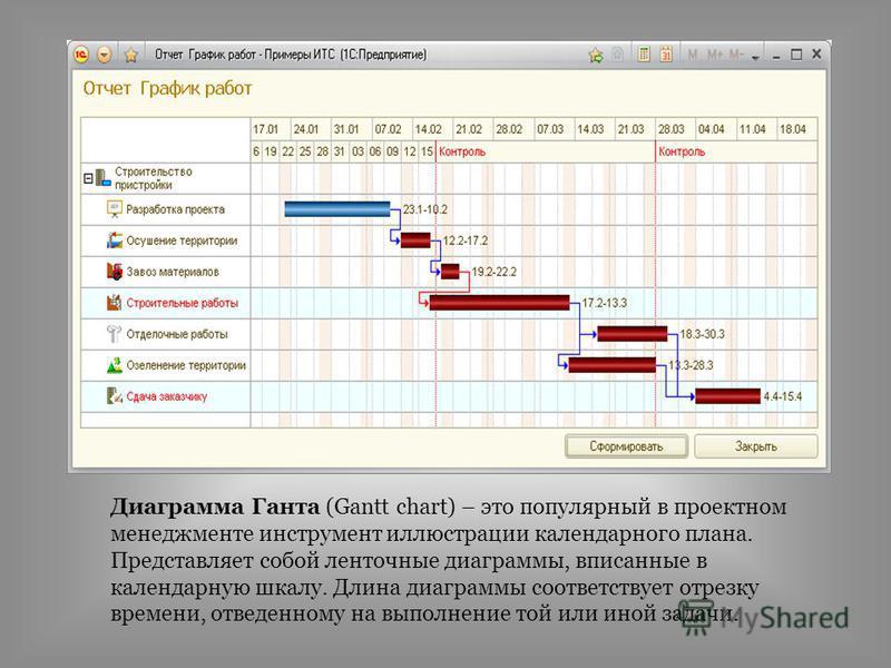 Диаграмма Ганта (Gantt chart) – это популярный в проектном менеджменте инструмент иллюстрации календарного плана. Представляет собой ленточные диаграммы, вписанные в календарную шкалу. Длина диаграммы соответствует отрезку времени, отведенному на вып