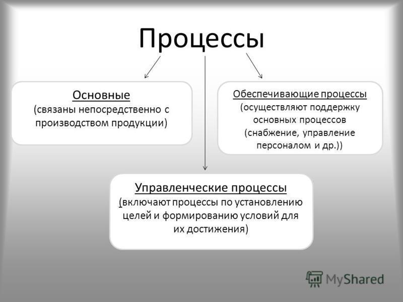 Процесс в организации связанный с системой