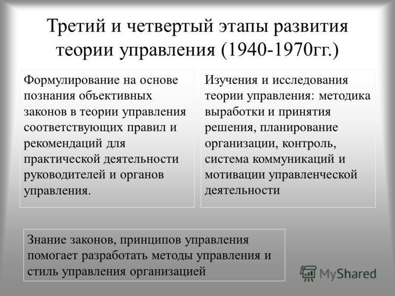 Третий и четвертый этапы развития теории управления (1940-1970 гг.) Формулирование на основе познания объективных законов в теории управления соответствующих правил и рекомендаций для практической деятельности руководителей и органов управления. Изуч