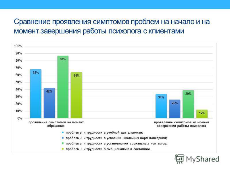 Сравнение проявления симптомов проблем на начало и на момент завершения работы психолога с клиентами