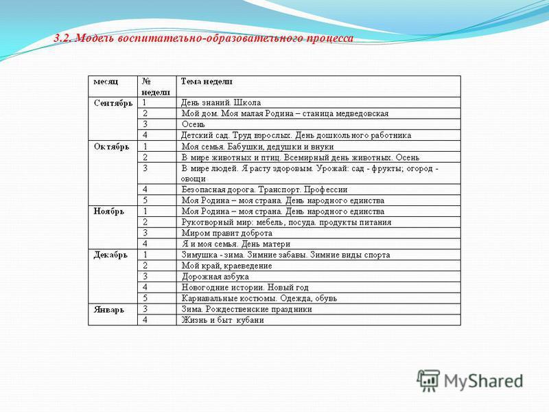 3.2. Модель воспитательно-образовательного процесса
