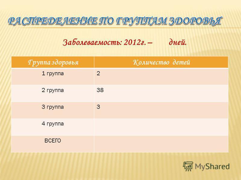 Группа здоровья Количество детей 1 группа 2 2 группа 38 3 группа 3 4 группа ВСЕГО Заболеваемость: 2012 г. – дней.