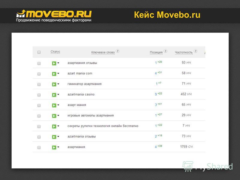 Кейс Movebo.ru