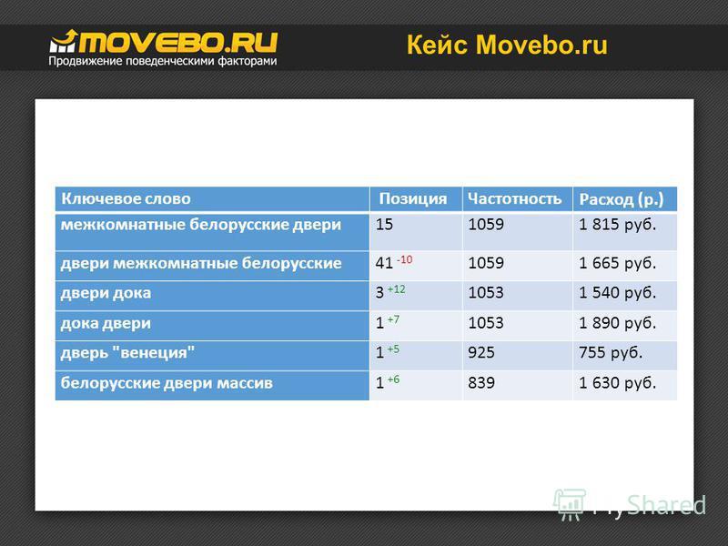 Кейс Movebo.ru Ключевое слово ПозицияЧастотность Расход (р.) межкомнатные белорусские двери 1510591 815 руб. двери межкомнатные белорусские 41 -10 10591 665 руб. двери дока 3 +12 10531 540 руб. дока двери 1 +7 10531 890 руб. дверь