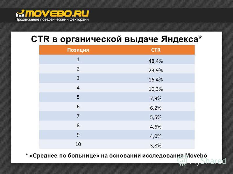 CTR в органической выдаче Яндекса* ПозицияCTR 1 48,4% 2 23,9% 3 16,4% 4 10,3% 5 7,9% 6 6,2% 7 5,5% 8 4,6% 9 4,0% 10 3,8% * «Среднее по больнице» на основании исследования Movebo