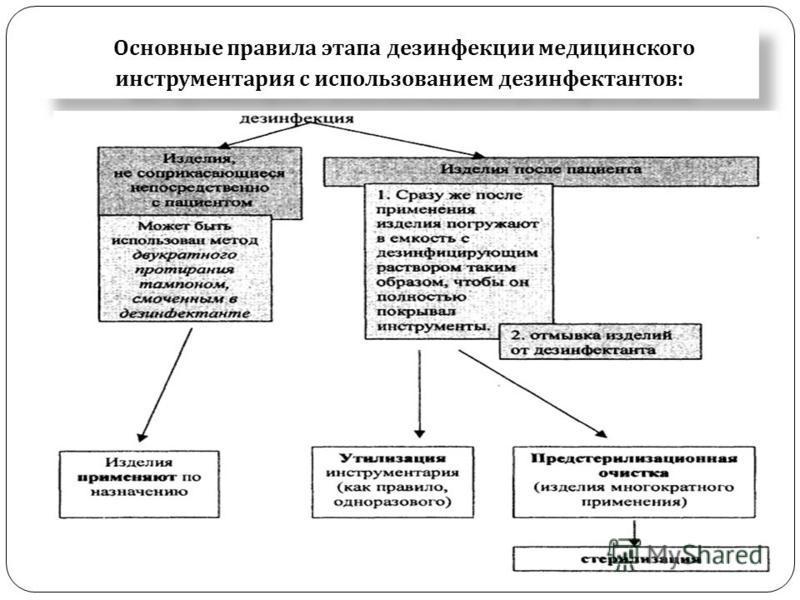 Основные правила этапа дезинфекции медицинского инструментария с использованием дезинфектантов :
