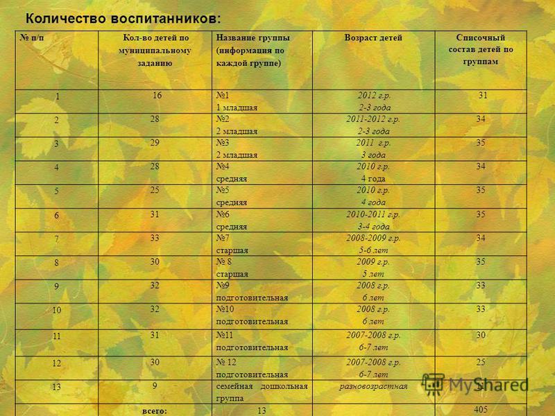 п/п Кол-во детей по муниципальному заданию Название группы (информация по каждой группе) Возраст детей Списочный состав детей по группам 1 16 1 1 младшая 2012 г.р. 2-3 года 31 2 28 2 2 младшая 2011-2012 г.р. 2-3 года 34 3 29 3 2 младшая 2011 г.р. 3 г