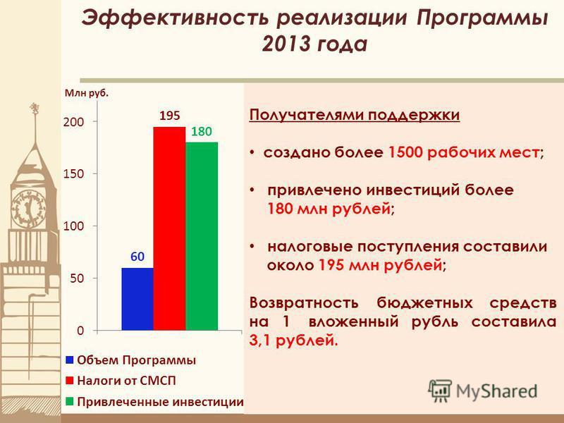 15 Эффективность реализации Программы 2013 года