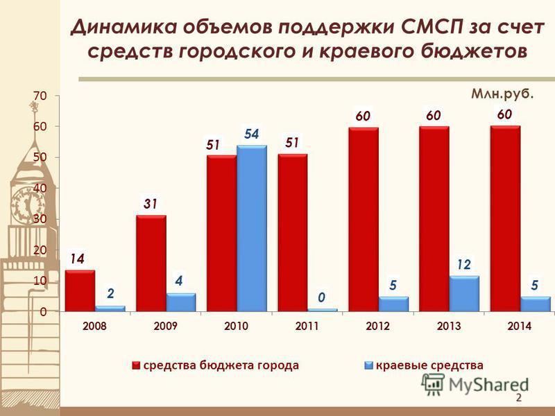 2 Динамика объемов поддержки СМСП за счет средств городского и краевого бюджетов Млн.руб.