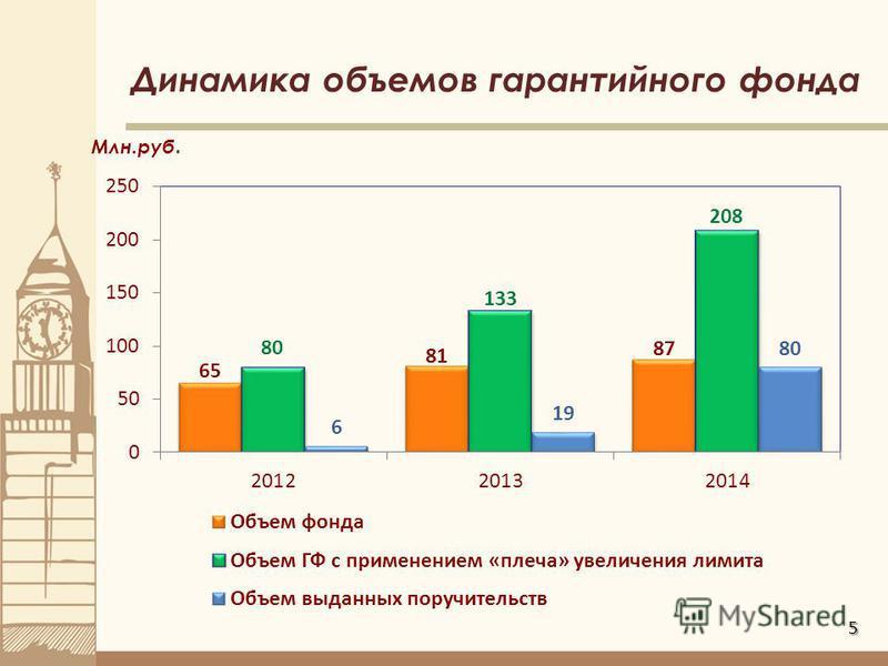 5 Динамика объемов гарантийного фонда Млн.руб.