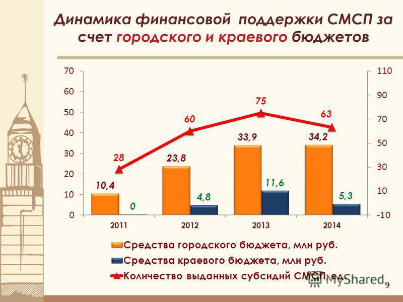 9 Динамика финансовой поддержки СМСП за счет городского и краевого бюджетов