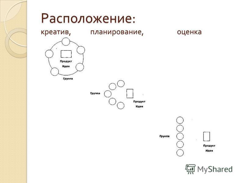 Расположение : креатив, планирование, оценка