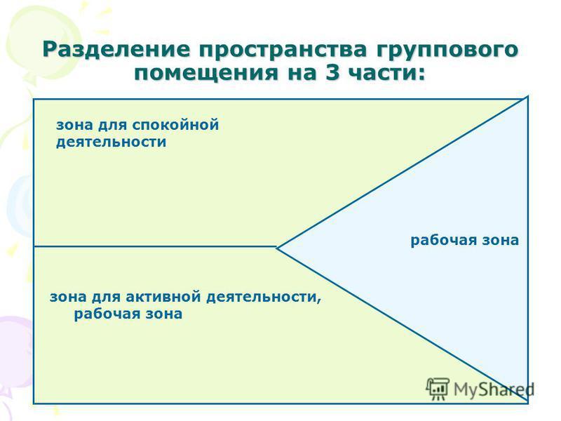Разделение пространства группового помещения на 3 части: рабочая зона зона для активной деятельности, рабочая зона зона для спокойной деятельности