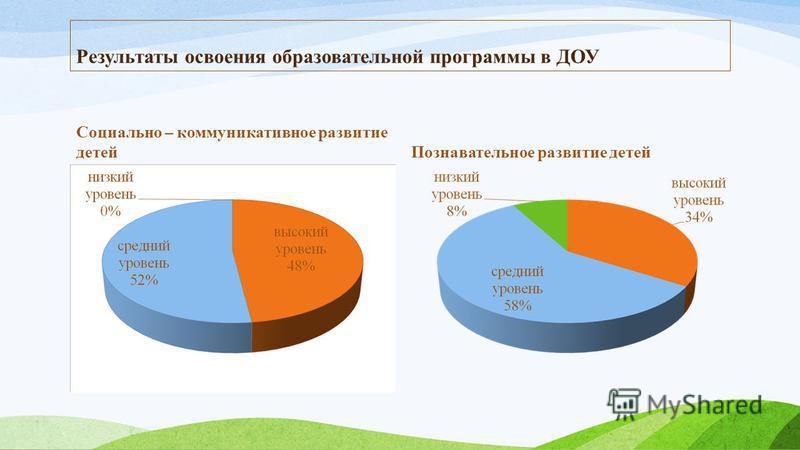 Результаты освоения образовательной программы в ДОУ Социально – коммуникативное развитие детей Познавательное развитие детей