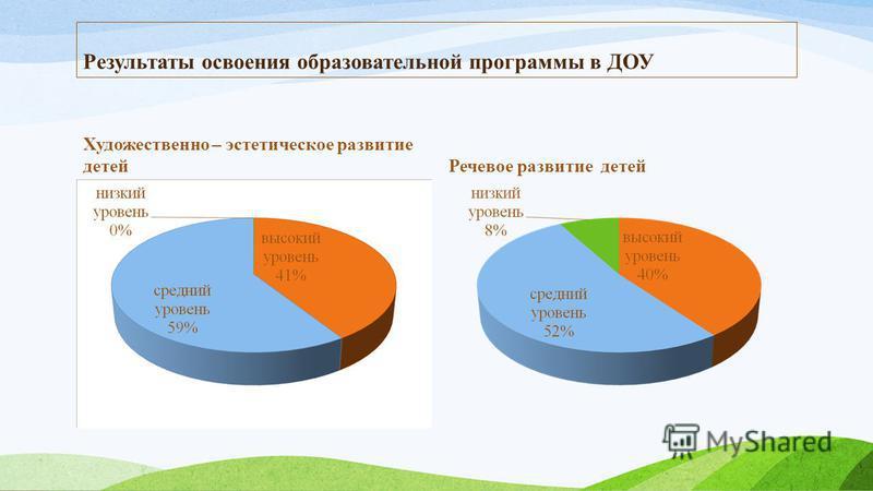 Результаты освоения образовательной программы в ДОУ Художественно – эстетическое развитие детей Речевое развитие детей