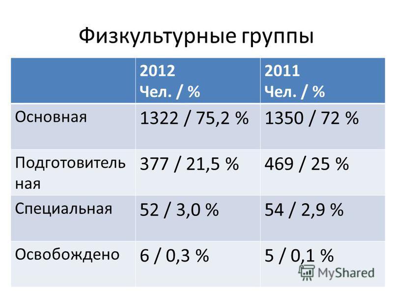 Физкультурные группы 2012 Чел. / % 2011 Чел. / % Основная 1322 / 75,2 %1350 / 72 % Подготовитель ная 377 / 21,5 %469 / 25 % Специальная 52 / 3,0 %54 / 2,9 % Освобождено 6 / 0,3 %5 / 0,1 %