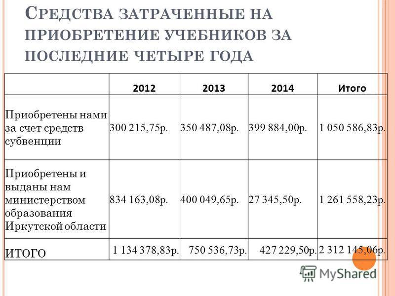 С РЕДСТВА ЗАТРАЧЕННЫЕ НА ПРИОБРЕТЕНИЕ УЧЕБНИКОВ ЗА ПОСЛЕДНИЕ ЧЕТЫРЕ ГОДА 201220132014Итого Приобретены нами за счет средств субвенции 300 215,75 р.350 487,08 р. 399 884,00 р.1 050 586,83 р. Приобретены и выданы нам министерством образования Иркутской
