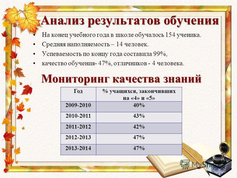 Анализ результатов обучения На конец учебного года в школе обучалось 154 ученика. Средняя наполняемость – 14 человек. Успеваемость по концу года составила 99%, качество обучения- 47%, отличников - 4 человека. Год% учащихся, закончившик на «4» и «5» 2