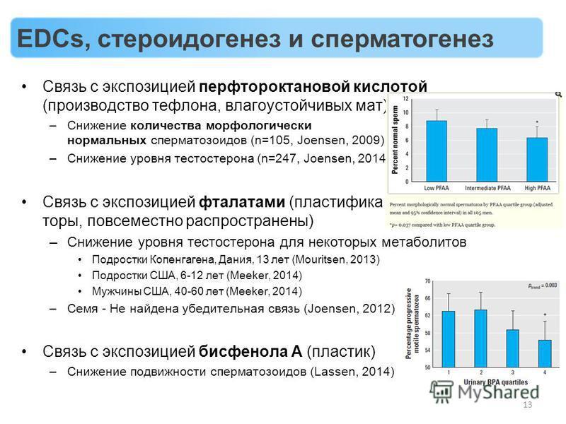 Связь с экспозицией перфтороктановой кислотой (производство тефлона, влагоустойчивых мат) –Снижение количества морфологически нормальных сперматозоидов (n=105, Joensen, 2009) –Снижение уровня тестостерона (n=247, Joensen, 2014)) Связь с экспозицией ф
