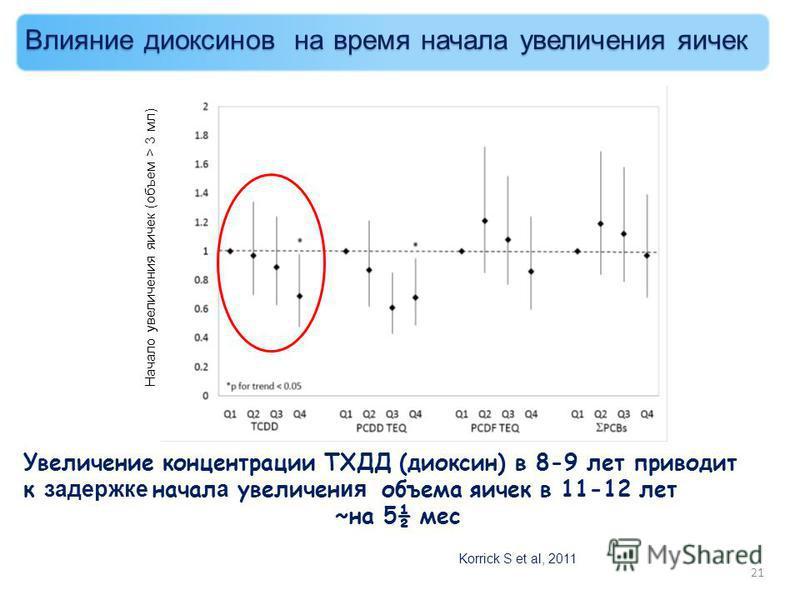 Увеличение концентрации ТХДД (диоксин) в 8-9 лет приводит к задержке начал а увеличен ия объема яичек в 11-12 лет ~на 5½ мес Korrick S et al, 2011 Начало увеличения яичек (объем > 3 мл) 21