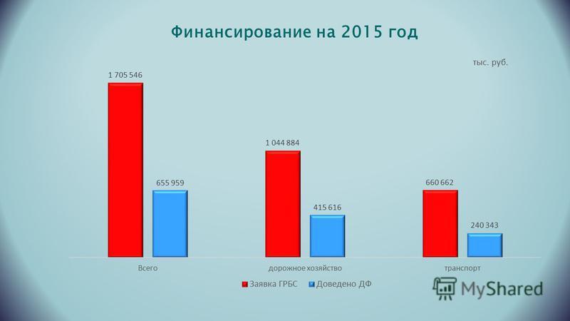 Финансирование на 2015 год