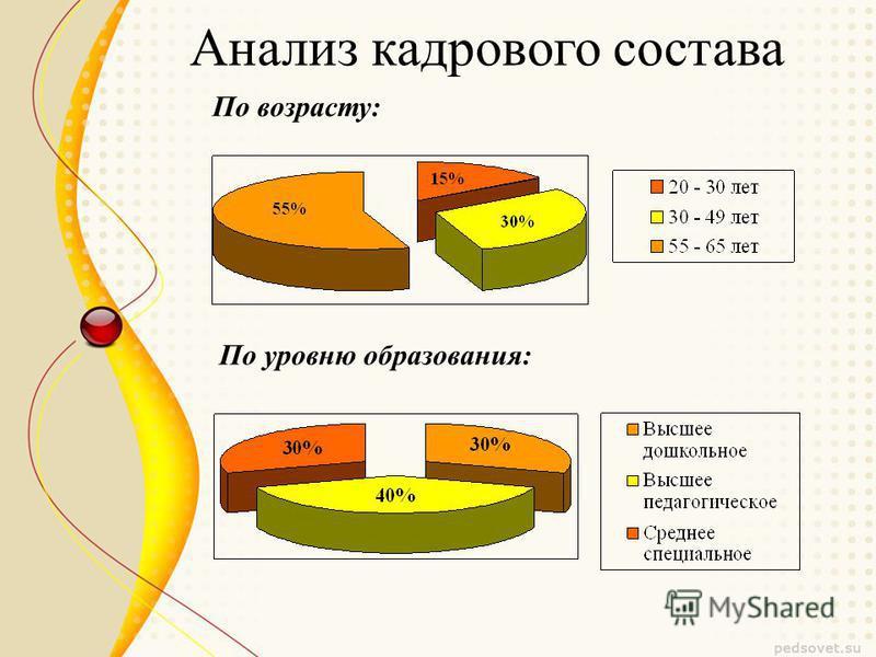 Анализ кадрового состава По возрасту: По уровню образования: