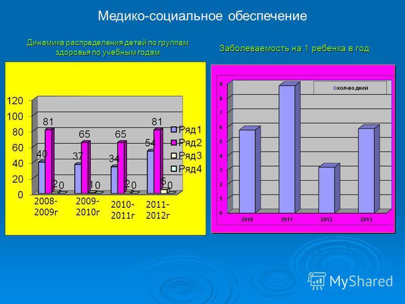 Динамика распределения детей по группам здоровья по учебным годам 2008- 2009 г 2009- 2010 г 2010- 2011 г 2011- 2012 г Заболеваемость на 1 ребенка в год Медико-социальное обеспечение