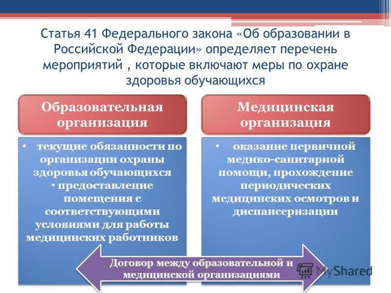 Статья 41 Федерального закона «Об образовании в Российской Федерации» определяет перечень мероприятий, которые включают меры по охране здоровья обучающихся Образовательная организация Медицинская организация текущие обязанности по организации охраны