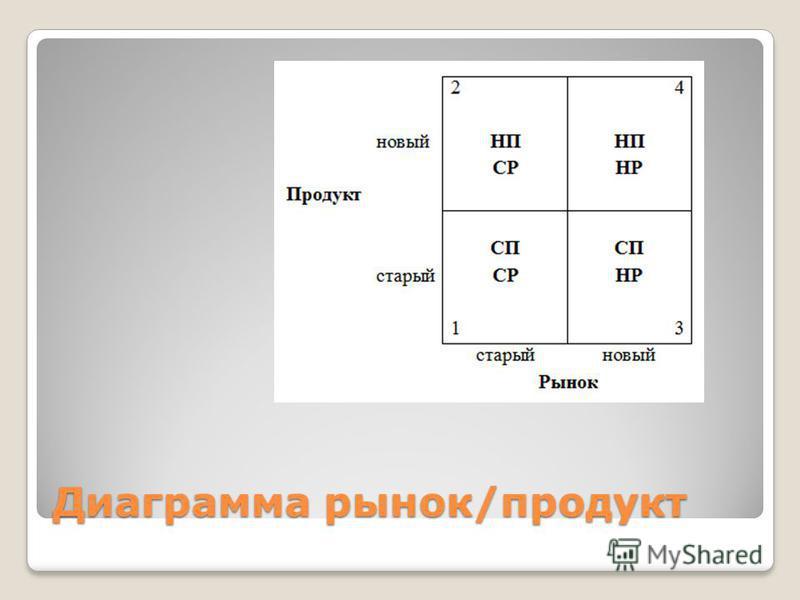 Диаграмма рынок/продукт