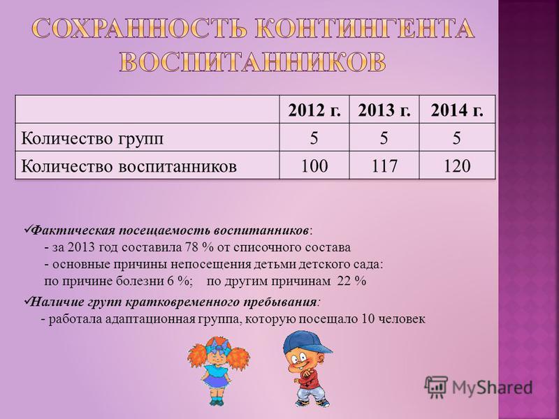 Фактическая посещаемость воспитанников: - за 2013 год составила 78 % от списочного состава - основные причины непосещения детьми детского сада: по причине болезни 6 %; по другим причинам 22 % Наличие групп кратковременного пребывания: - работала адап