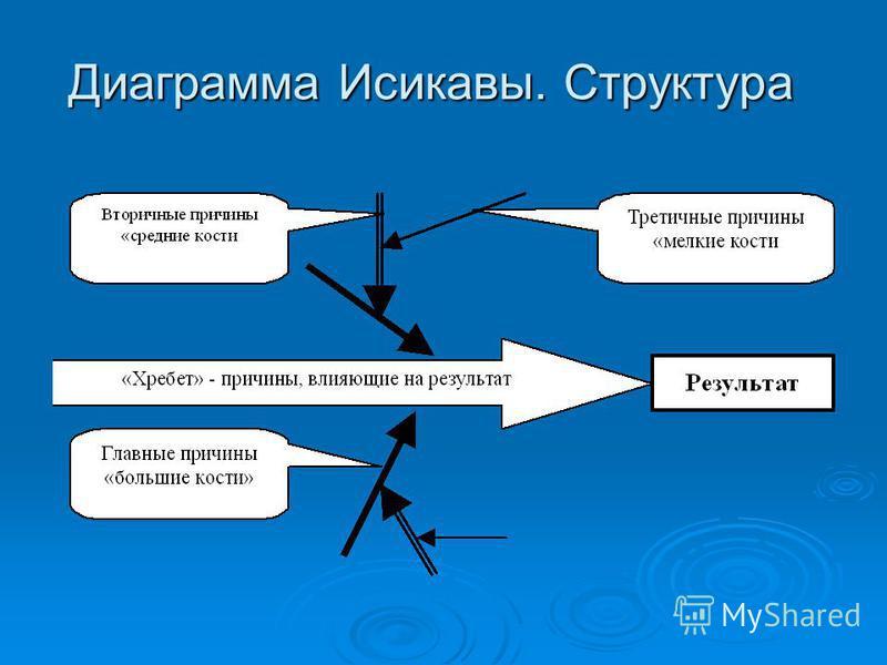 Диаграмма Исикавы. Процедура работы 1. Выбрать задачу (корневую проблему/позвоночник). 2. Разбить задачу на узловые подзадачи (стволовые ветви/ребра). При разработке – основные функции, при планировании - основные этапы, при подготовке мероприятия -