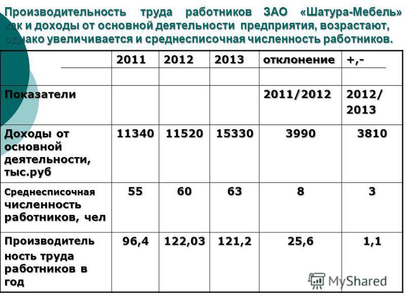 Производительюность труда работников ЗАО «Шатура-Мебель» как и доходы от основной деятельности предприятия, возрастают, однако увеличивается и среднесписочная численюность работников. 201120122013 отклонение+,- Показатели 2011/20122012/2013 Доходы от