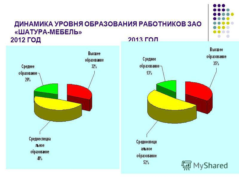 ДИНАМИКА УРОВНЯ ОБРАЗОВАНИЯ РАБОТНИКОВ ЗАО «ШАТУРА-МЕБЕЛЬ» 2012 ГОД 2013 ГОД