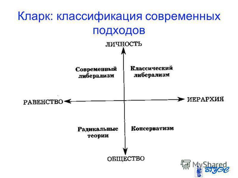 Кларк: классификация современных подходов