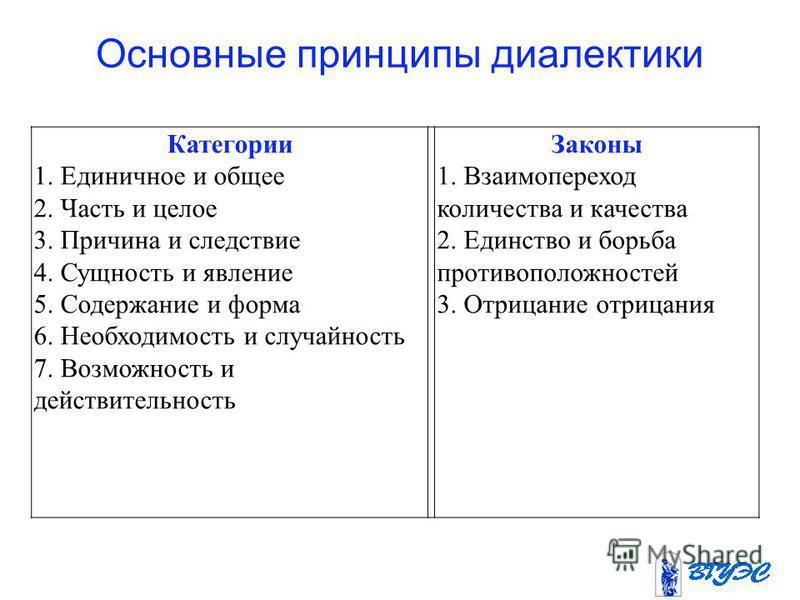 Основные принципы диалектики Категории 1. Единичное и общее 2. Часть и целое 3. Причина и следствие 4. Сущность и явление 5. Содержание и форма 6. Необходимость и случайность 7. Возможность и действительность Законы 1. Взаимопереход количества и каче