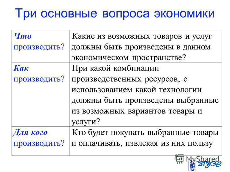 Три основные вопроса экономики Что производить? Какие из возможных товаров и услуг должны быть произведены в данном экономическом пространстве? Как производить? При какой комбинации производственных ресурсов, с использованием какой технологии должны