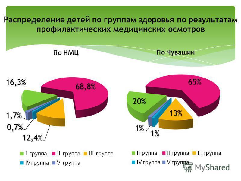 Распределение детей по группам здоровья по результатам профилактических медицинских осмотров
