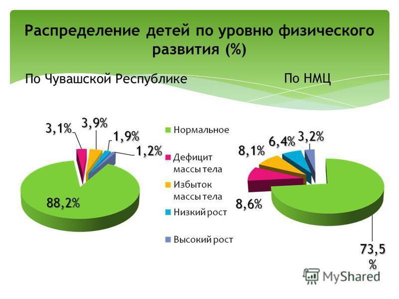 Распределение детей по уровню физического развития (%) По Чувашской Республике По НМЦ