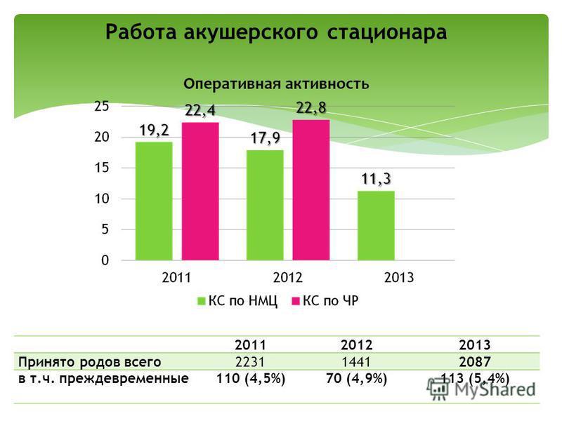 201120122013 Принято родов всего 223114412087 в т.ч. преждевременные 110 (4,5%)70 (4,9%)113 (5,4%) Работа акушерского стационара