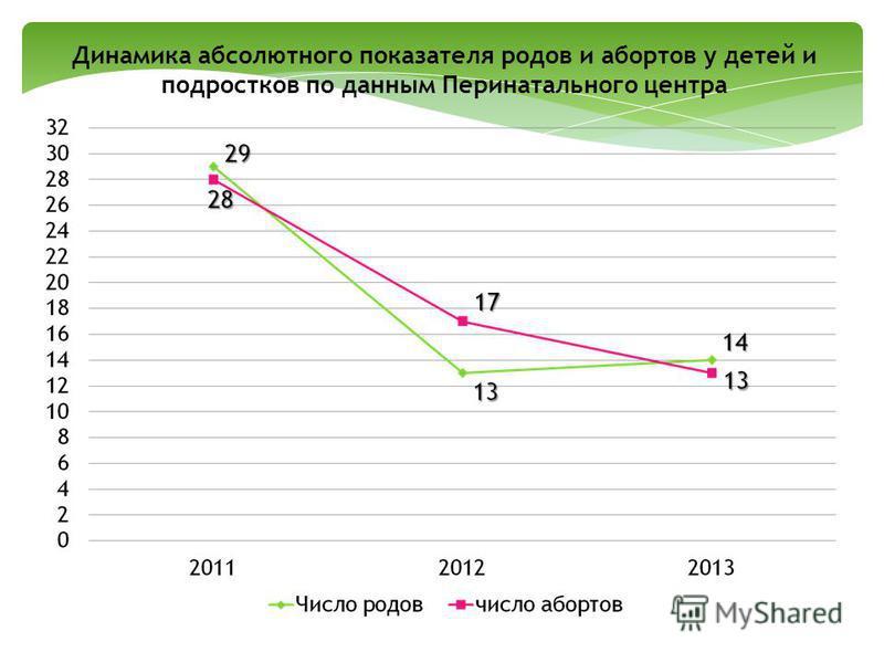 Динамика абсолютного показателя родов и абортов у детей и подростков по данным Перинатального центра