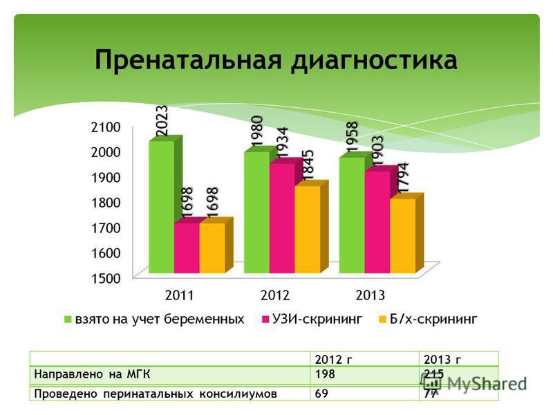 Пренатальная диагностика 2012 г 2013 г Направлено на МГК198215 Проведено перинатальных консилиумов 6977