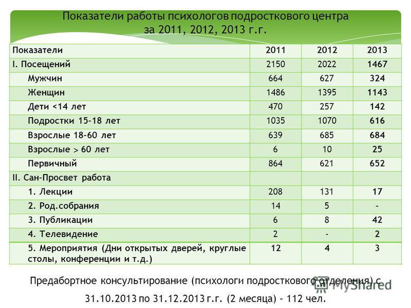 Показатели 201120122013 I. Посещений 215020221467 Мужчин 664627324 Женщин 148613951143 Дети