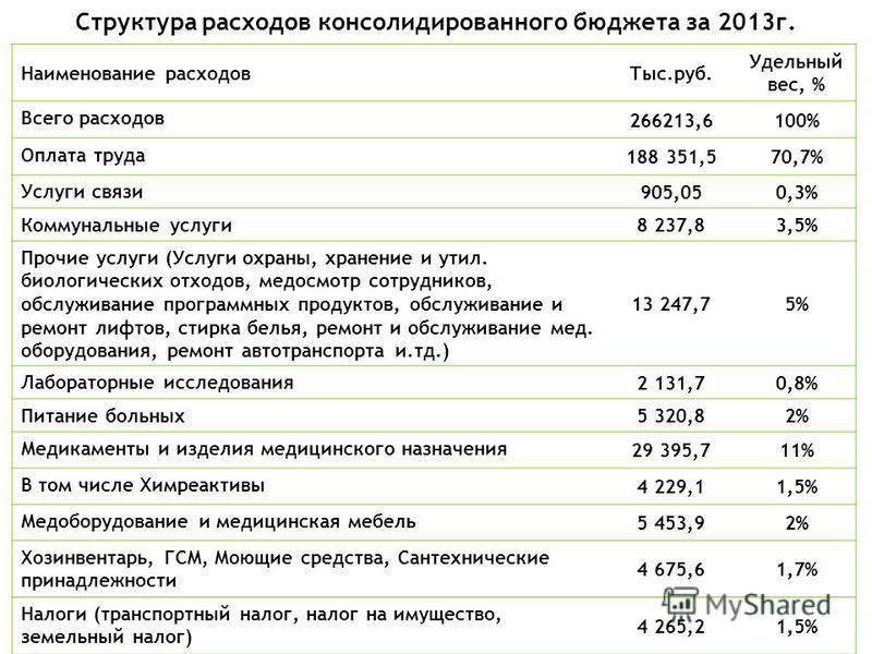 Структура расходов консолидированного бюджета за 2013 г. Наименование расходов Тыс.руб. Удельный вес, % Всего расходов 266213,6100% Оплата труда 188 351,570,7% Услуги связи 905,050,3% Коммунальные услуги 8 237,83,5% Прочие услуги (Услуги охраны, хран