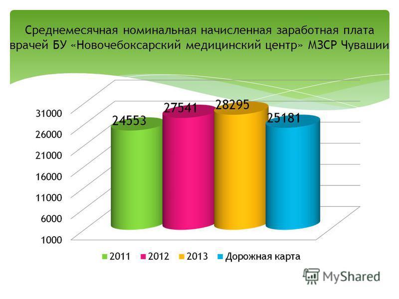 Среднемесячная номинальная начисленная заработная плата врачей БУ «Новочебоксарский медицинский центр» МЗСР Чувашии