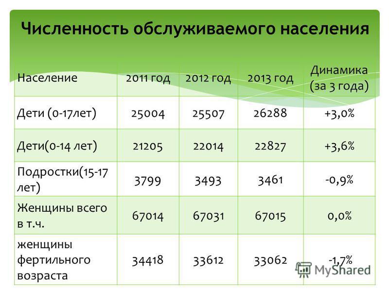 Население 2011 год 2012 год 2013 год Динамика (за 3 года) Дети (0-17 лет)250042550726288+3,0% Дети(0-14 лет)212052201422827+3,6% Подростки(15-17 лет) 379934933461-0,9% Женщины всего в т.ч. 6701467031670150,0% женщины фертильного возраста 344183361233