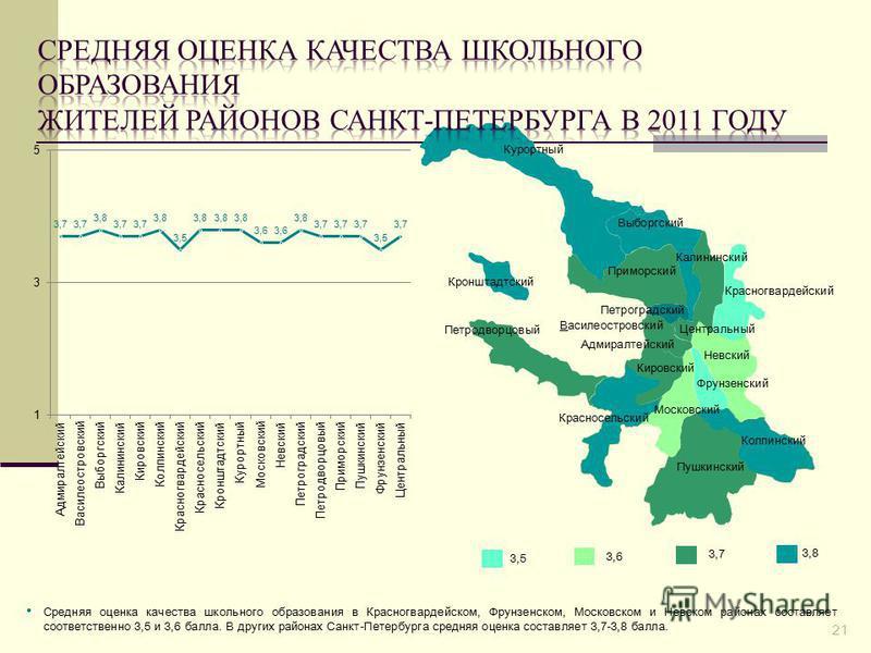 Средняя оценка качества школьного образования в Красногвардейском, Фрунзенском, Московском и Невском районах составляет соответственно 3,5 и 3,6 балла. В других районах Санкт-Петербурга средняя оценка составляет 3,7-3,8 балла. 3,7 3,8 3,6 3,5 Пушкинс