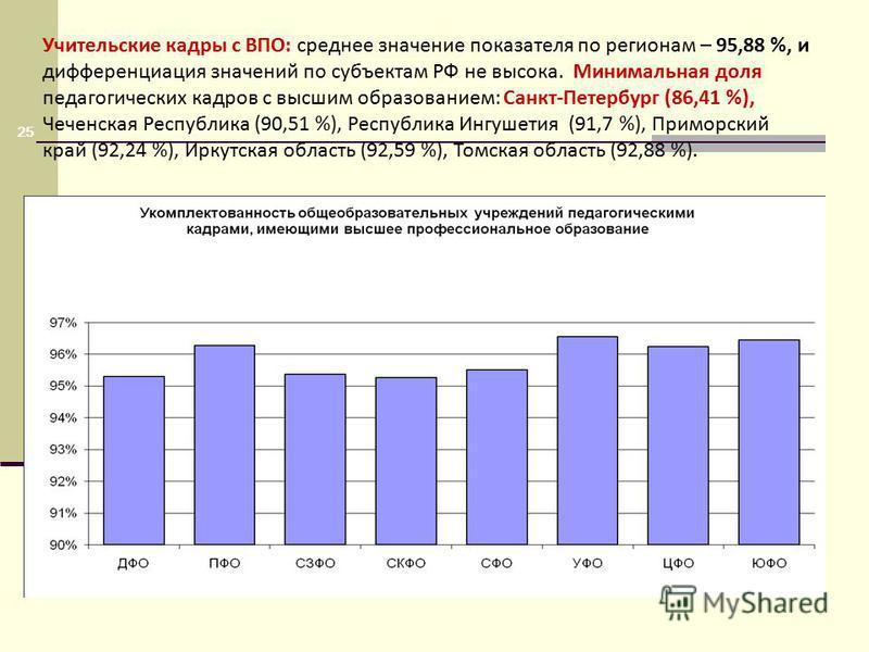 Учительские кадры с ВПО: среднее значение показателя по регионам – 95,88 %, и дифференциация значений по субъектам РФ не высока. Минимальная доля педагогических кадров с высшим образованием: Санкт-Петербург (86,41 %), Чеченская Республика (90,51 %),
