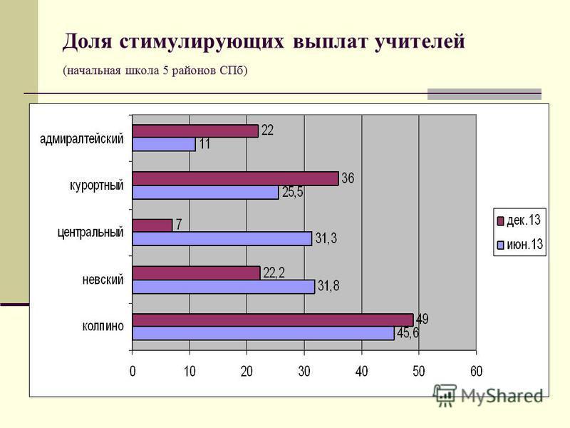 Доля стимулирующих выплат учителей (начальная школа 5 районов СПб)